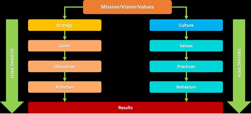 Organizational-alignment